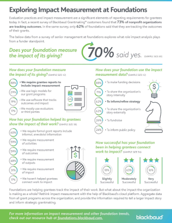 infographic-exploring-impact-measurement-at-foundations