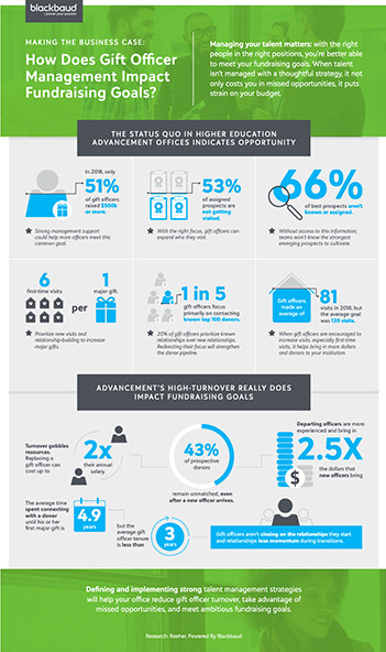 LP_infographic-how-gift-officer-management-impacts-fundraising-goals_pdf