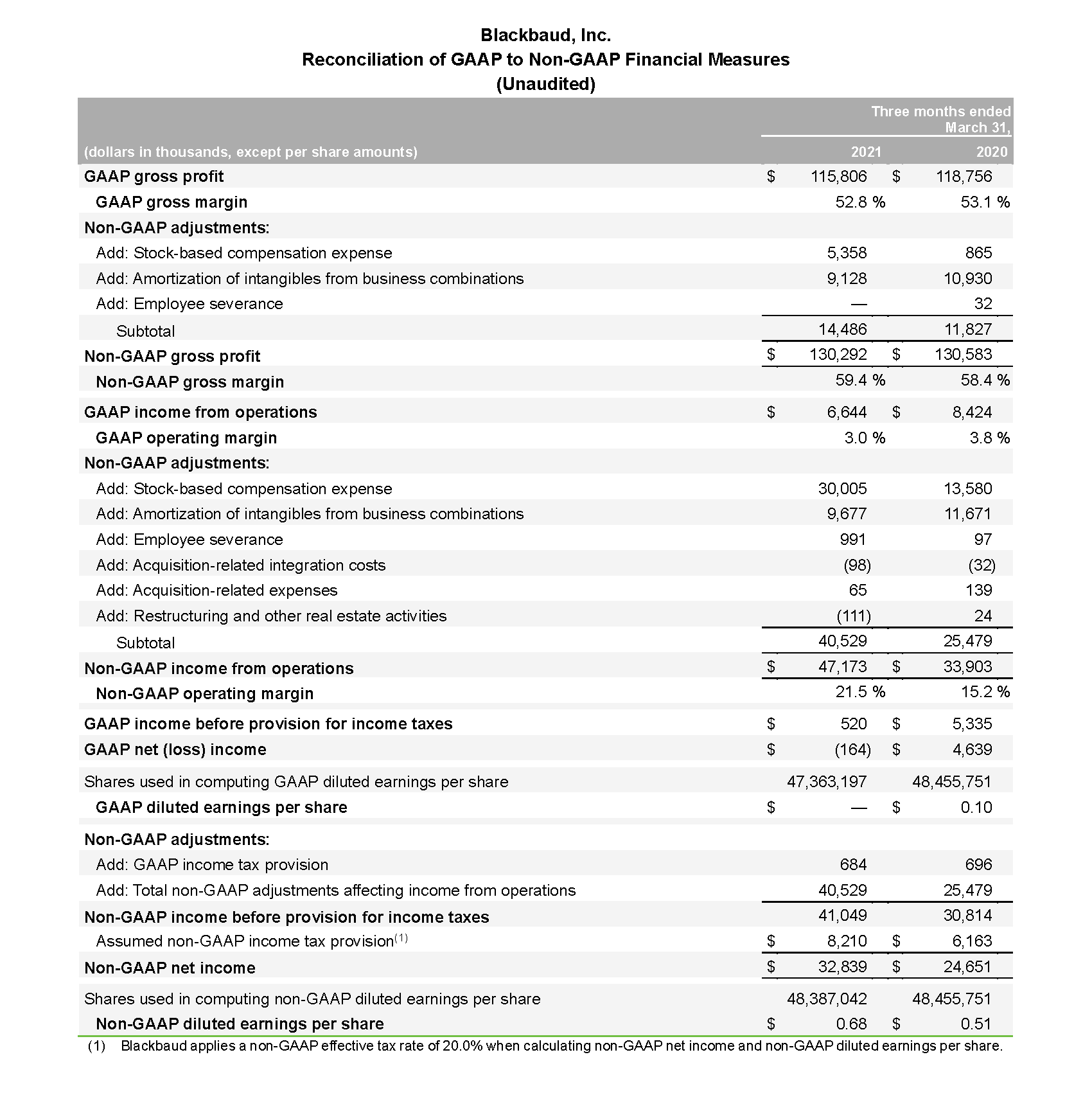 2021 Q1 Earnings Release_Page_08