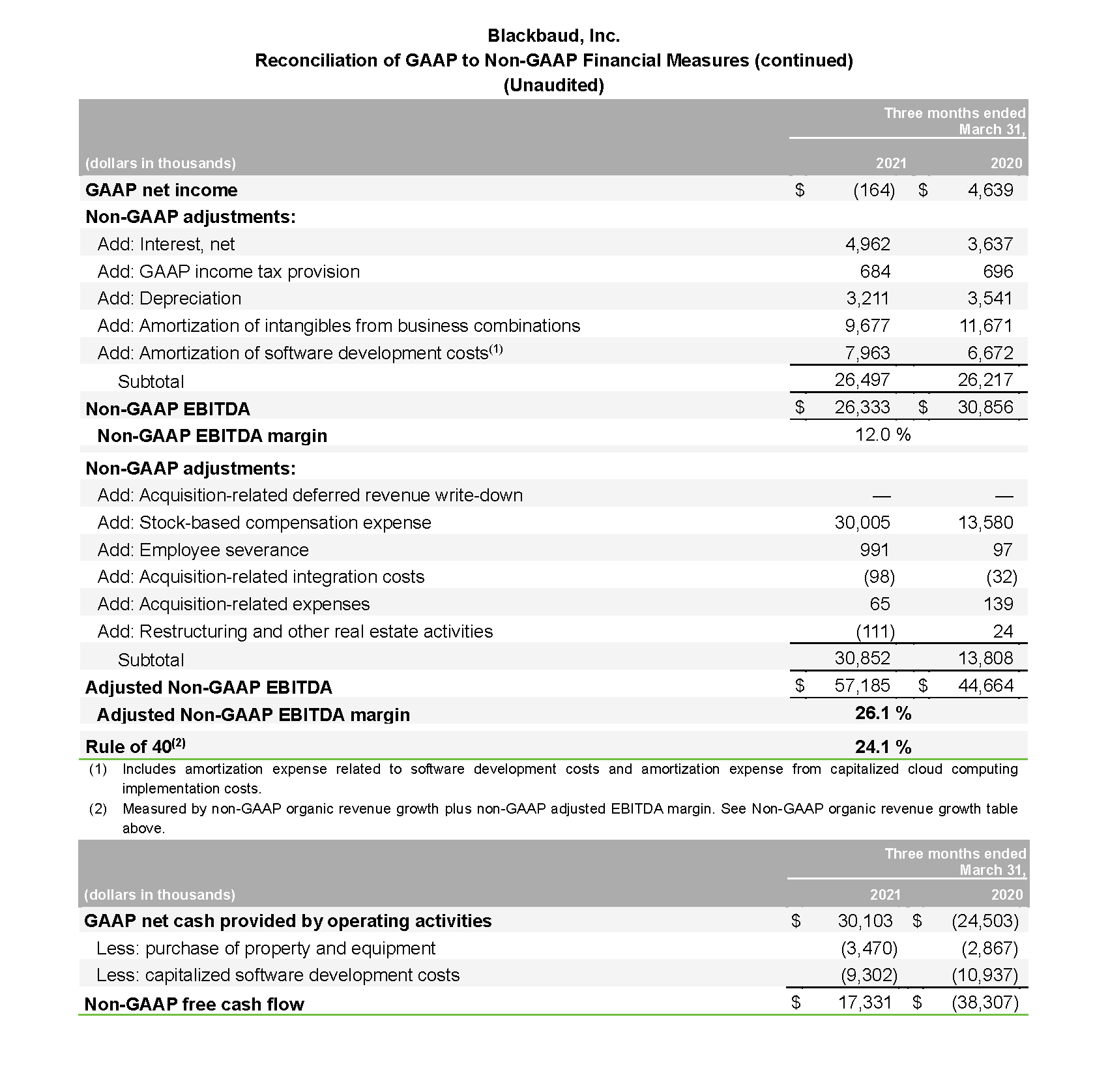 2021 Q1 Earnings Release_Page_10