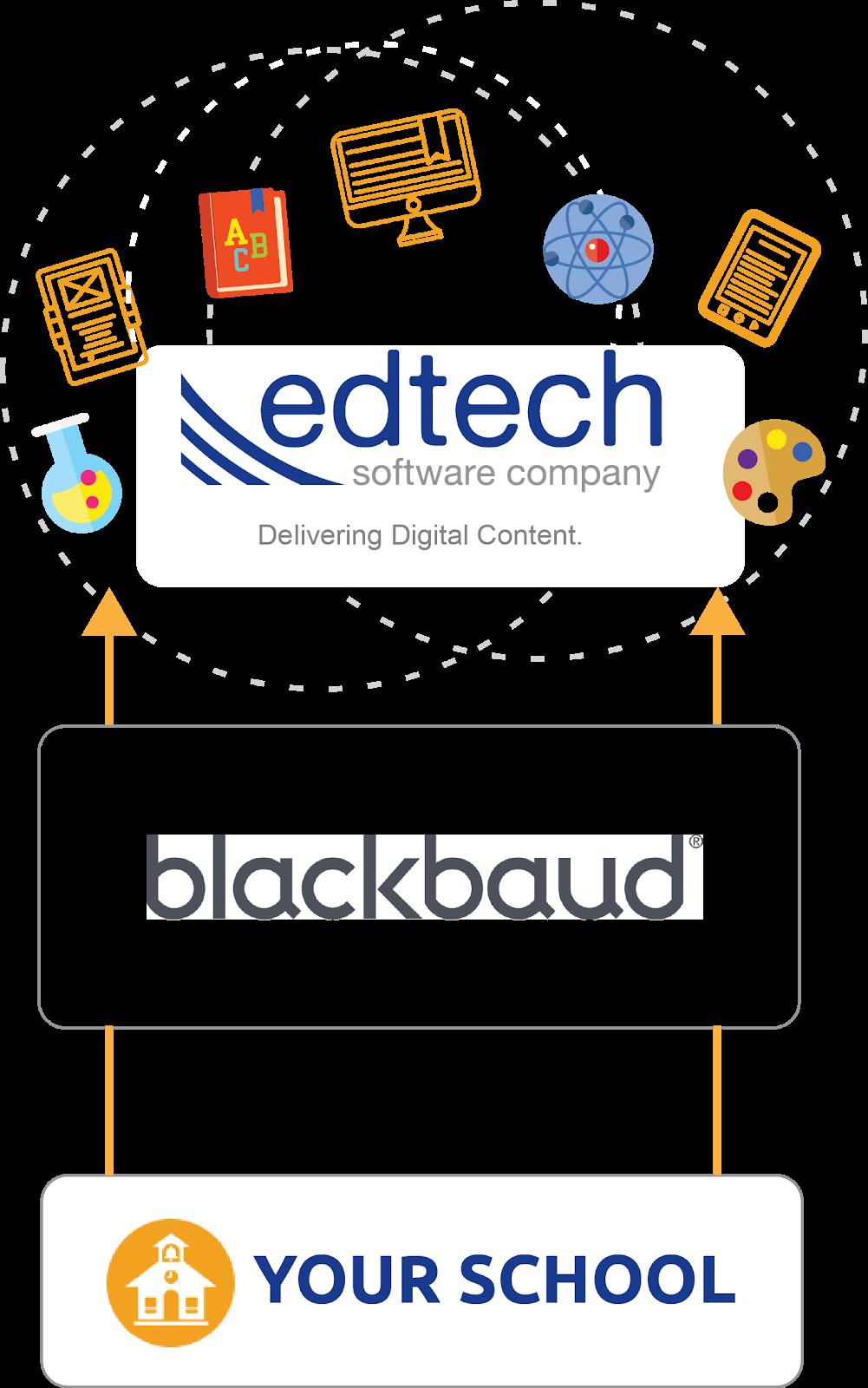 EdTech_Blackbaud